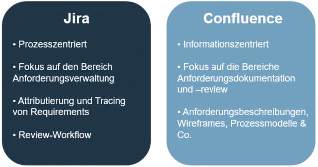Aufgabenteilung von Jira und Confluence im Requirements Engineering