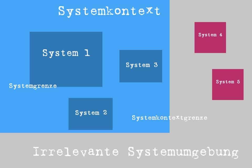 Wissen kompakt: Was ist ein Systemkontextdiagramm?