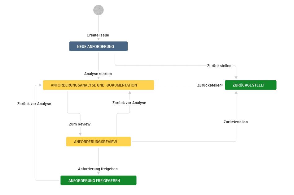 Beispielhafter Anforderungsmanagement-Workflow in Jira