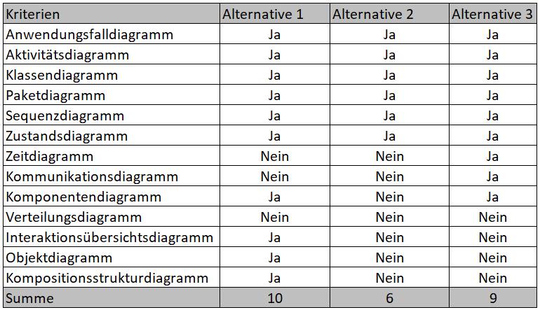 Entscheidungsmatrix mit Ja-/Nein-Bewertung - hier ein Beispiel zur Auswahl einer UML-Software