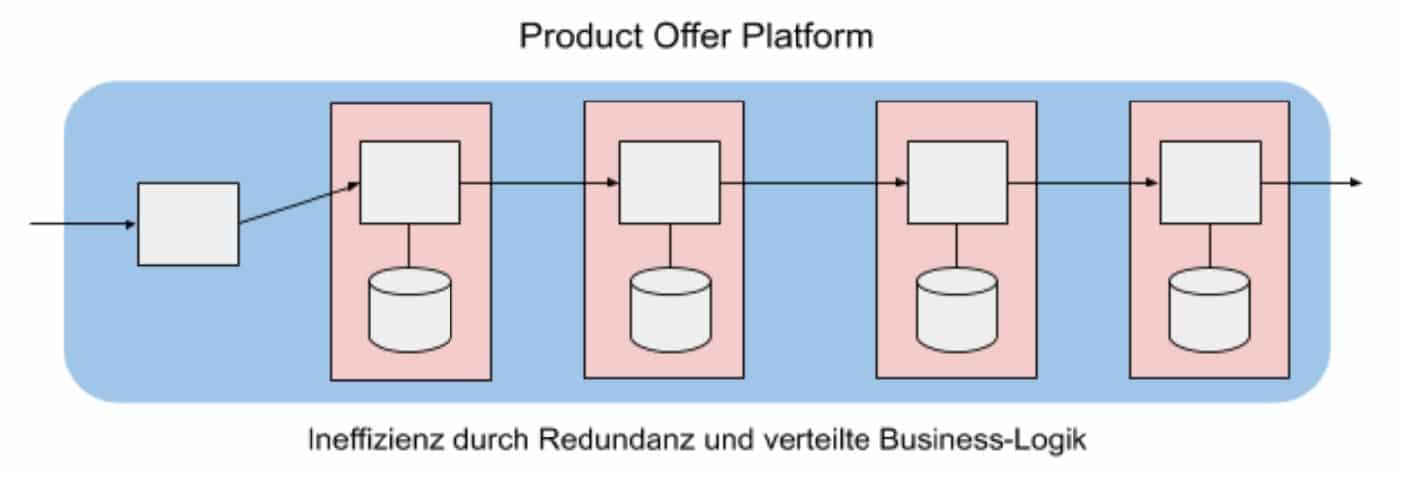Conways Einbahnstrasse - product-offer-platform