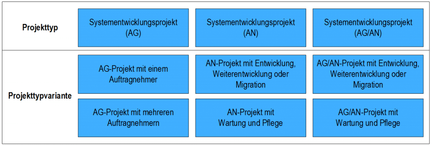 Projekttyen und Projekttyppvarianten V-Modell XT