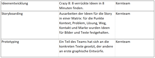 Tag 2 - Storyboarding und Prototyping bei Jobs to be done