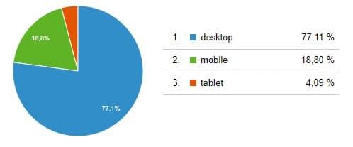 Traffic nach Gerätekategorie - Google Ranking Faktoren