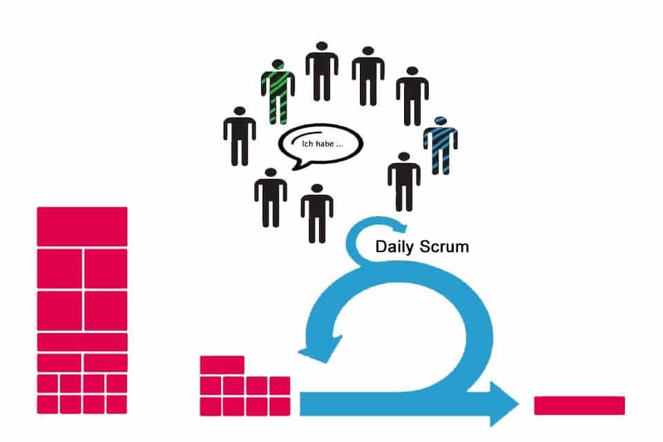 Wissen kompakt: Wie funktioniert ein Daily Scrum?