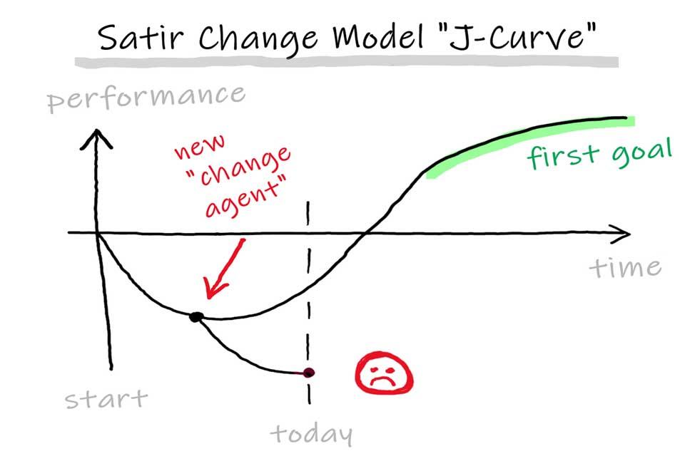 Satir Change Modell