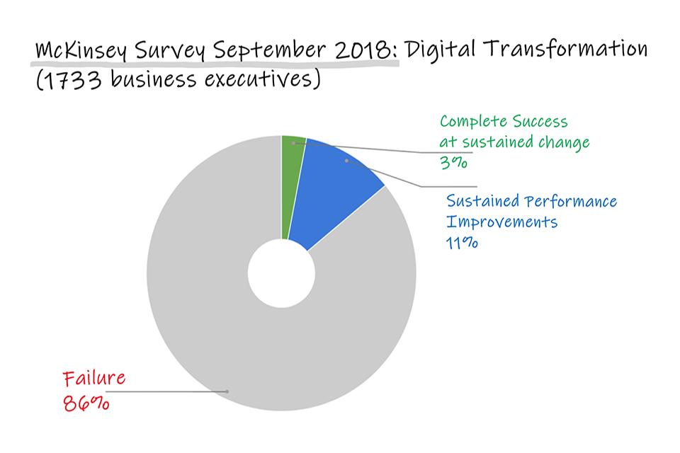 McKinsey Digital Transformation September 2018