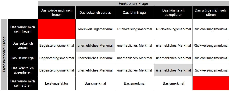 Identifikation von Produktmerkmalen mit dys-/funktionalen Fragen