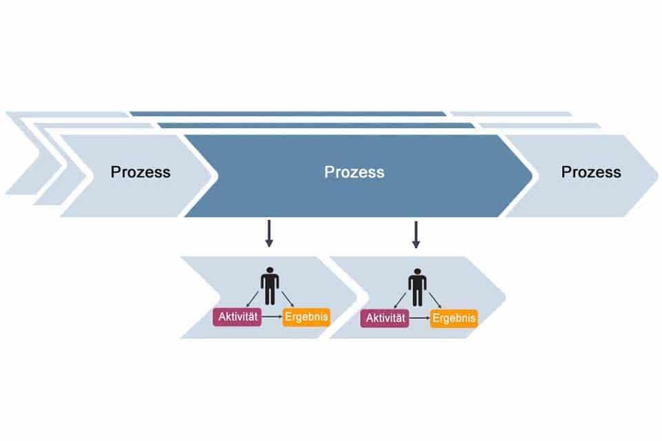 Wissen kompakt: Was ist ein Workflow?
