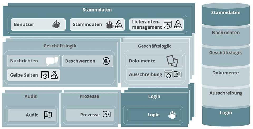 Architektur mit separatem Login und separater Login-Datenbank