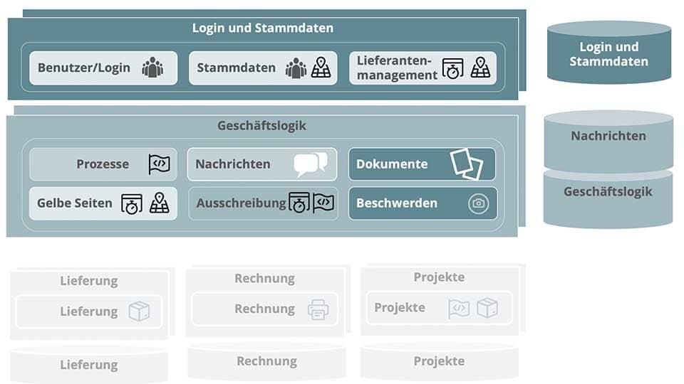 Infrastruktur und Applikationen mit zugehörigen Prozessen