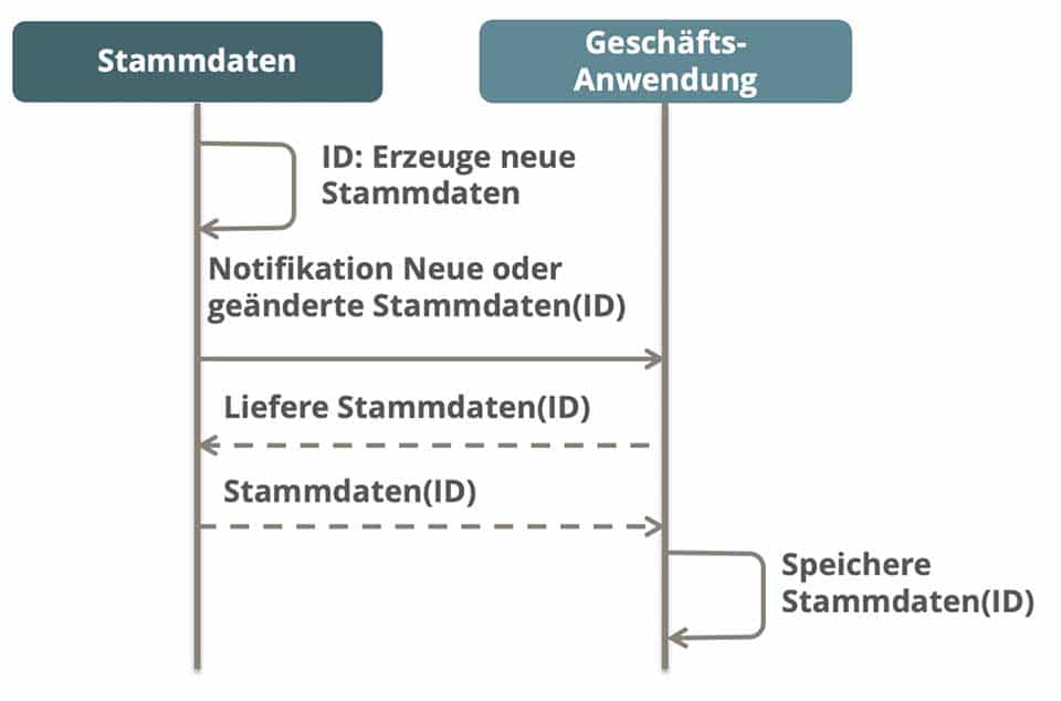 Kommunikationsübersicht Stammdatenservice