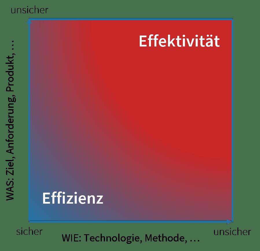 Stacey-Matrix (Effektivität versus Effizienz)