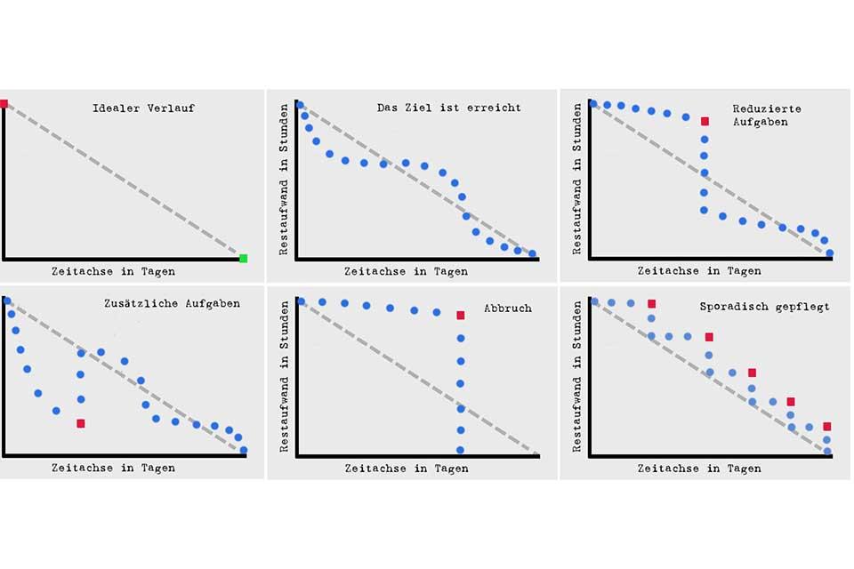 Wissen kompakt: Was ist ein Burn-Down-Chart?