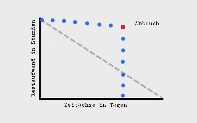 Burn-Down-Chart - Abbruch