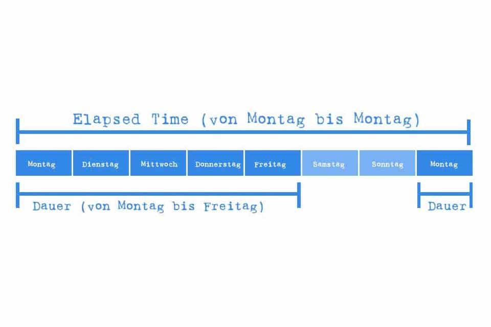 Wissen kompakt: Wie lässt sich die Dauer bestimmen?