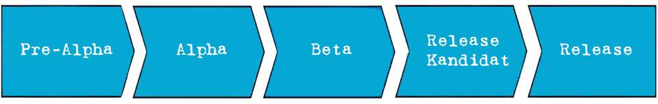 Alpha-Version - eine frühe Phase in der Softwareentwicklung