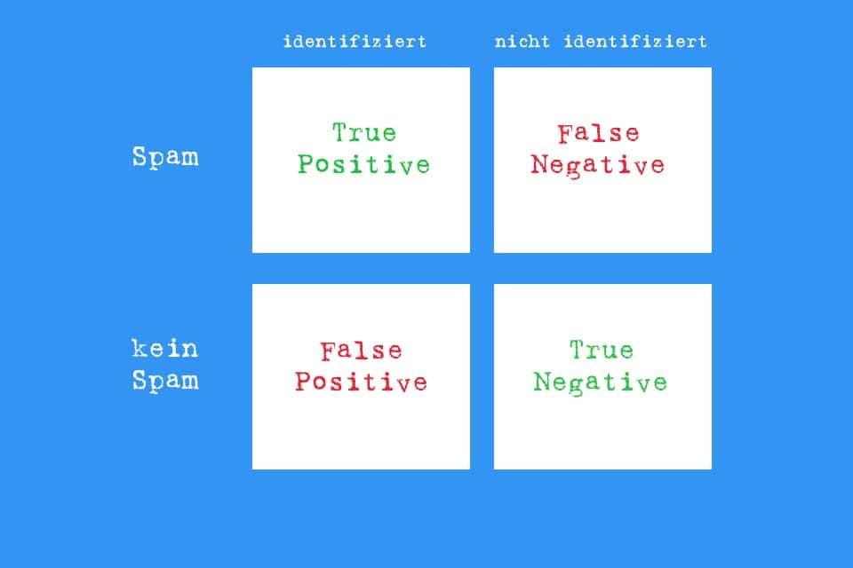 False Positive - ein Beispiel