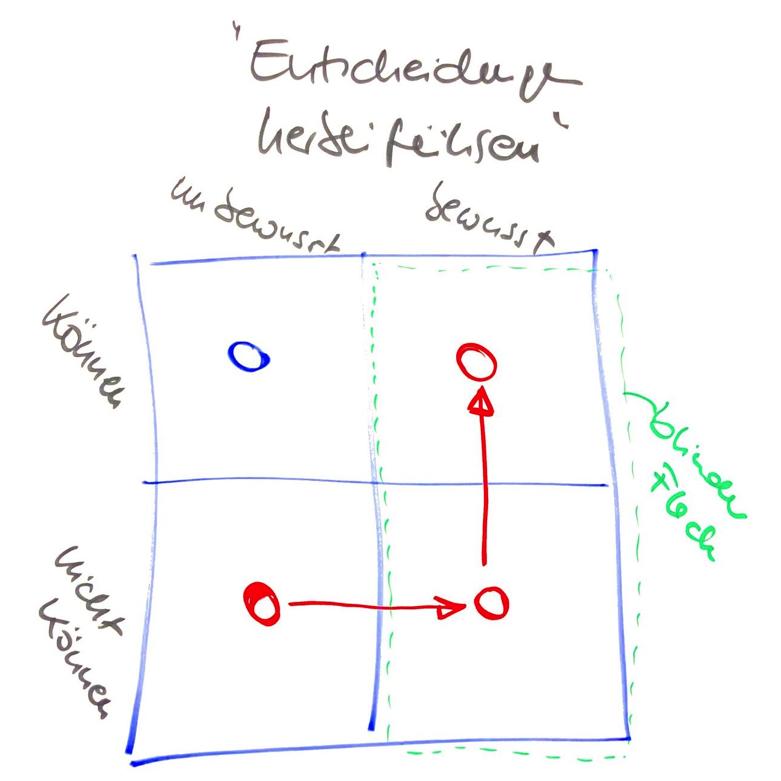 Entscheidungen herbeiführen - eine Matrix
