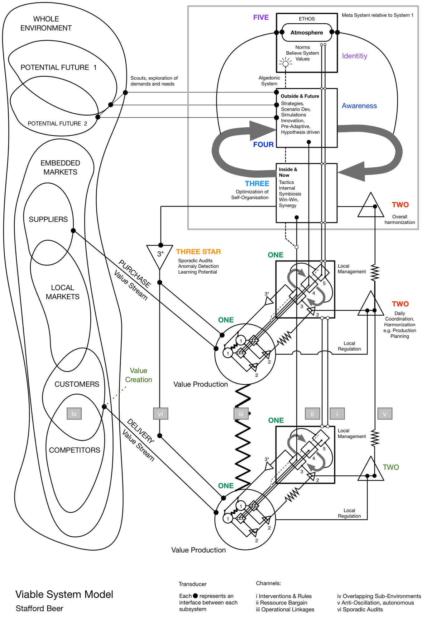Viable System Model