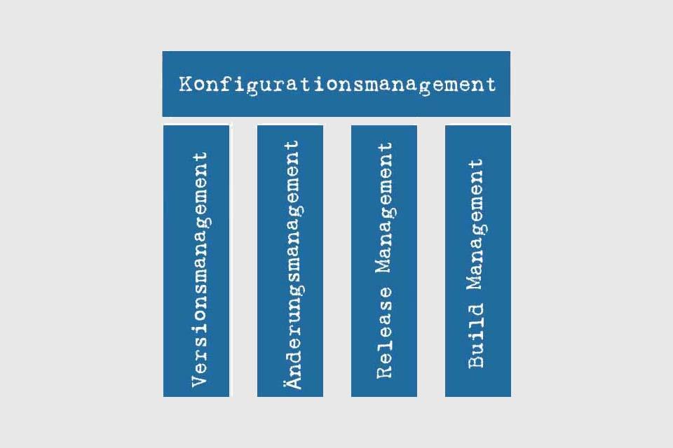 Wissen kompakt: Was ist Konfigurationsmanagement?