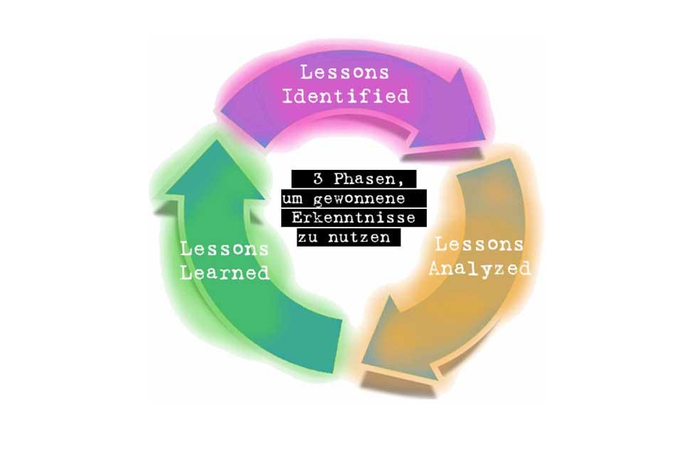 Wissen kompakt: Wie funktioniert Lessons Learned?