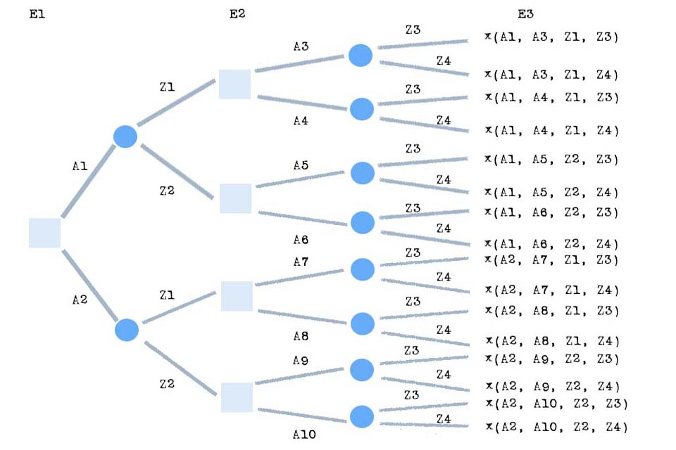 Wissen kompakt: Was ist ein Entscheidungsbaum?