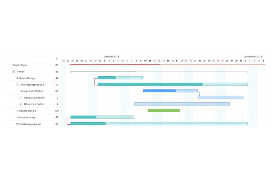 Wissen kompakt: Was ist ein Gantt-Diagramm?