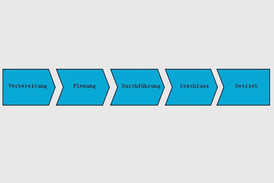 Wissen kompakt: Was sind typische Projektphasen?