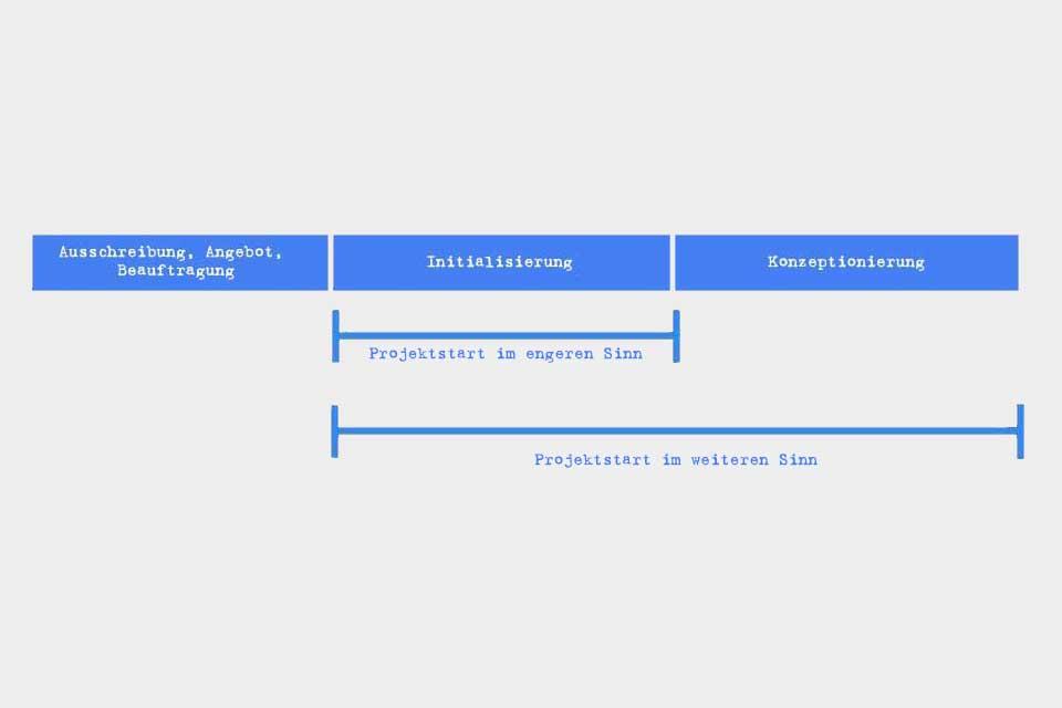 Wissen kompakt: Wie gelingt ein Projektstart?
