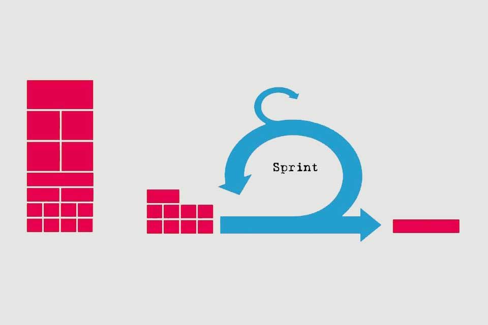 Wissen kompakt: Was ist ein Sprint?