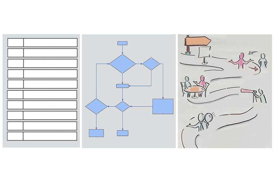 Ablaufplan in verschiedenen Varianten