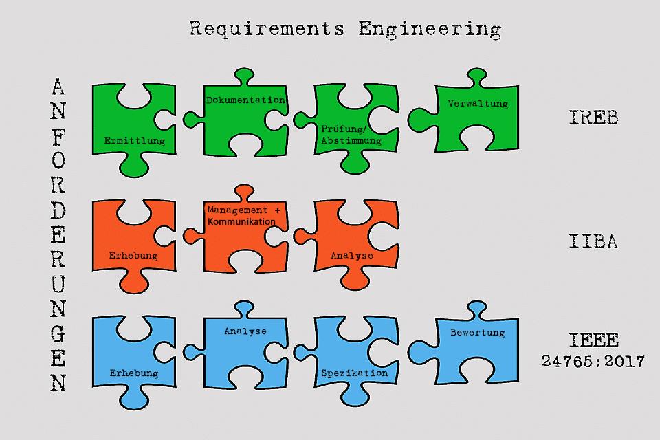 Requirements Engineering - das systematische Vorgehen beim Spezifizieren und Verwalten von Anforderungen