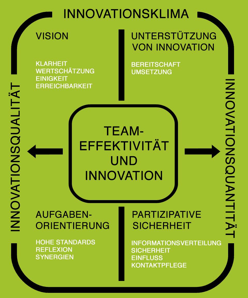 Innovationsklima mit vier Faktoren und 13 Subskalen