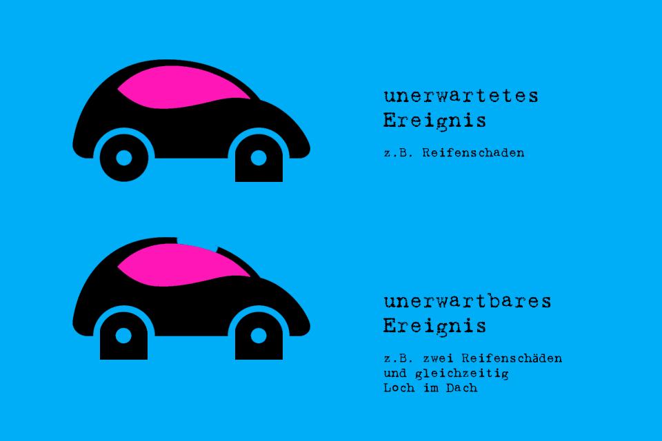 Ungewissheit - die Summe aller unerwartbaren Ereignisse