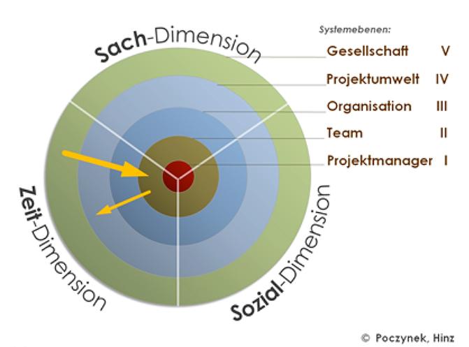 Dimensionen und Ebenen