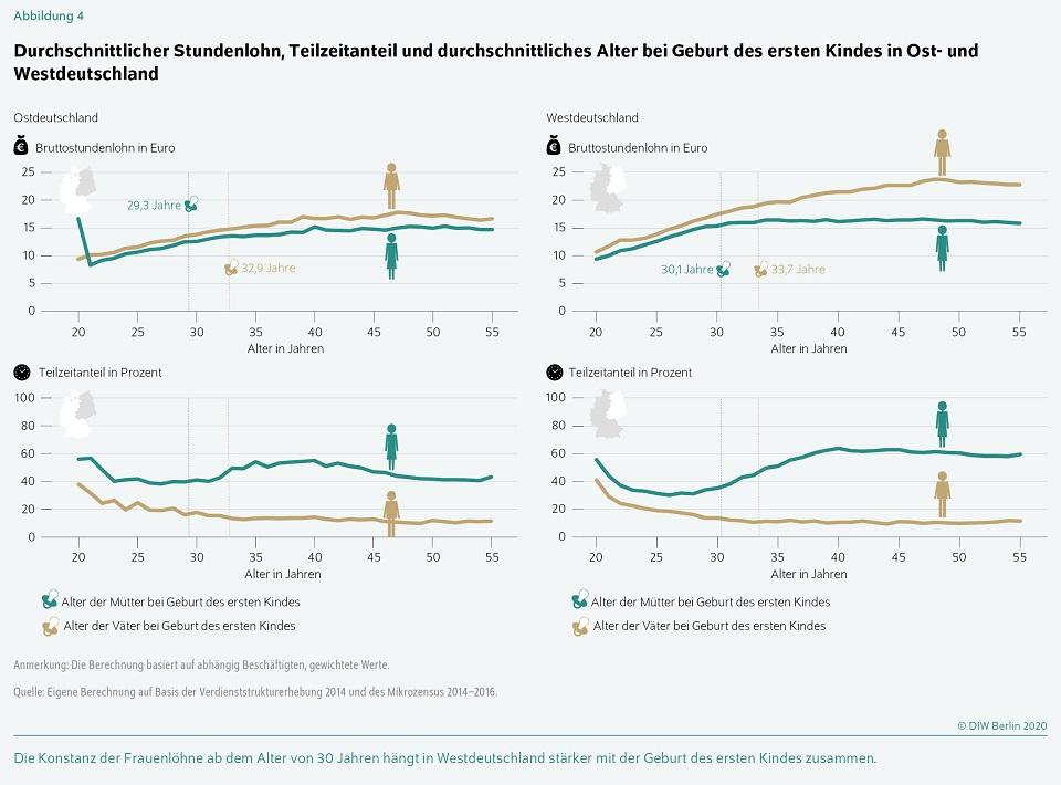 Elternzeit und Gender Pay Gap