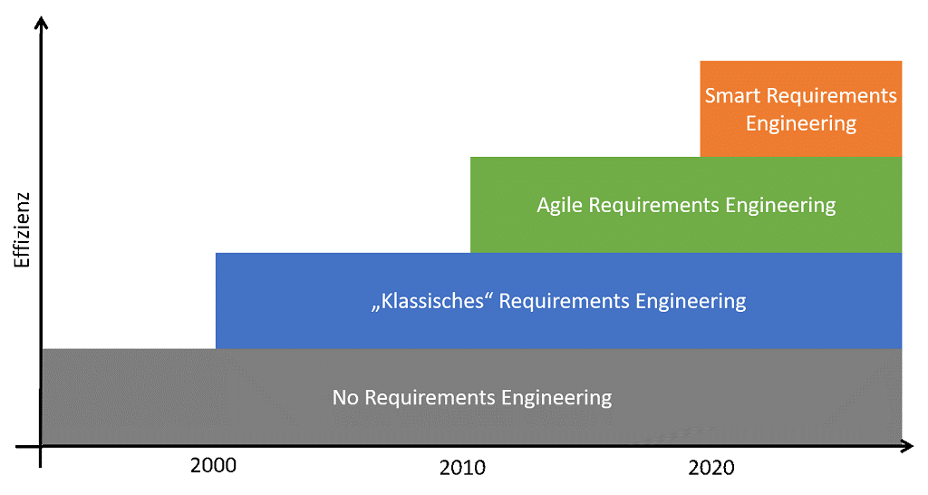 Smart Requirements Engineering als nächste Evolutionsstufe im RE