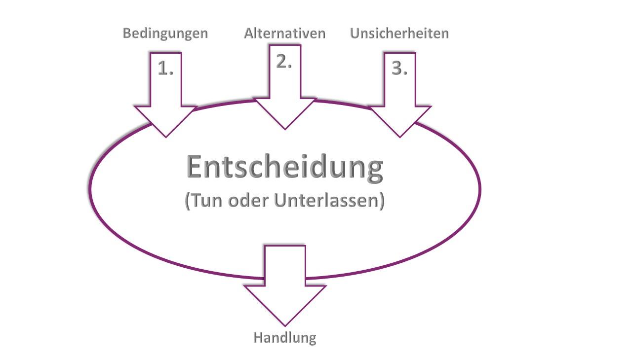 Entscheidungsanalyse - Entscheidungen treffen in drei Schritten