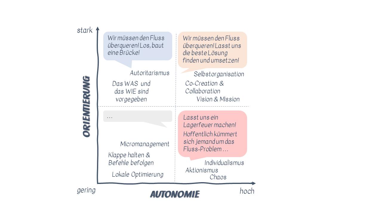Orientierung/Autonomie-Matrix in Anlehnung an Henrik Kniberg