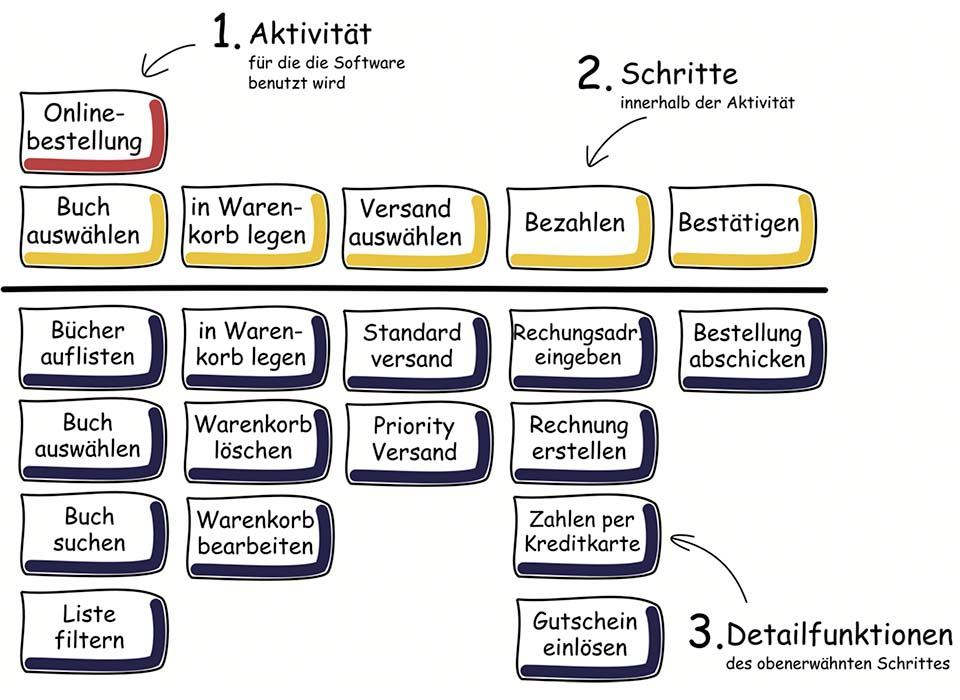 Beispiel für eine Story Map