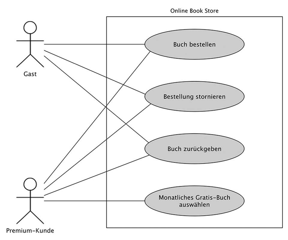 Beispiel für ein Use Case Diagramm