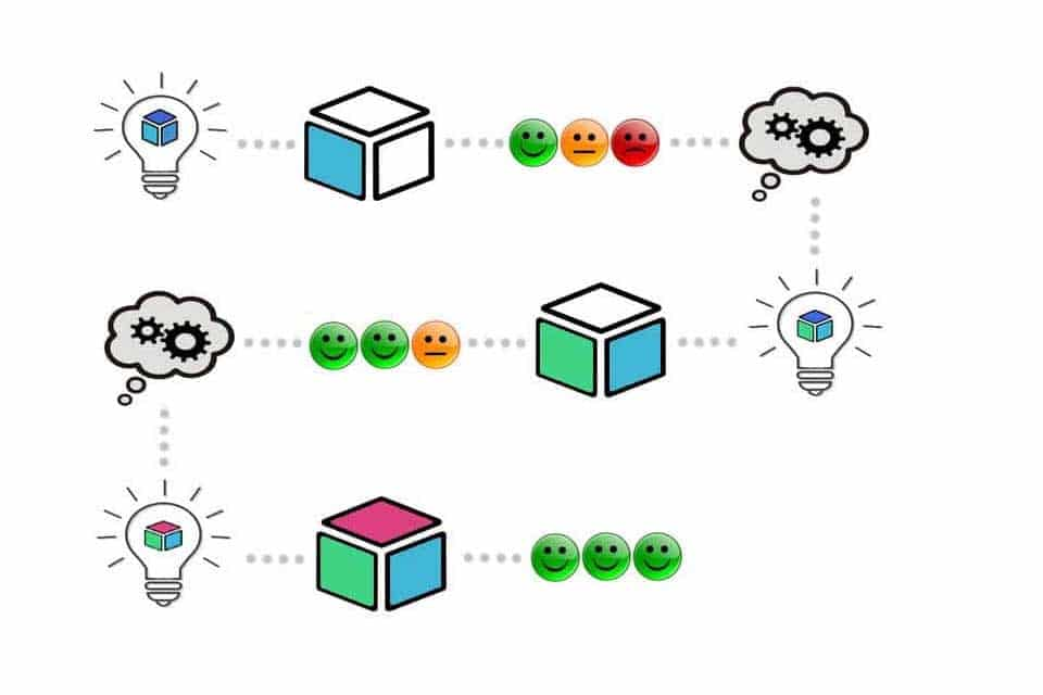 Minimum Viable Product - ein Prozess mit Build - Measure - Learn