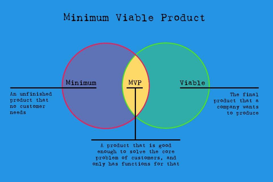 Minimum Viable Product - ein brauchbares Produkt mit minimalen Eigenschaften