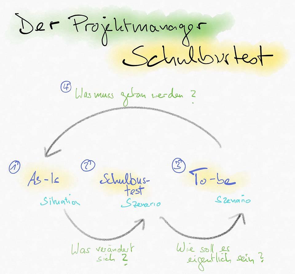 """Visualisierung beim """"gelben Schulbus""""-Test"""