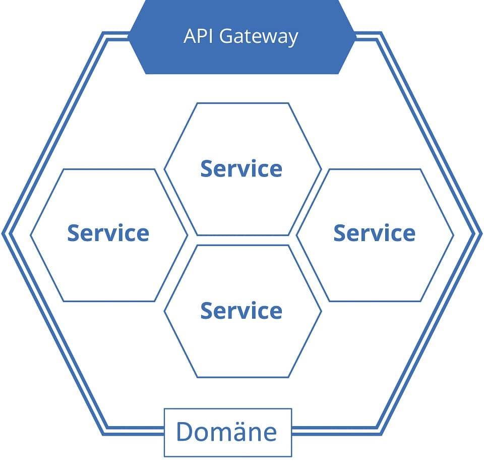 Prinzip eines API Gateways