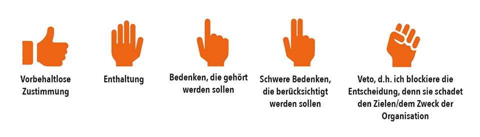 Konsentfindung per Handzeichen