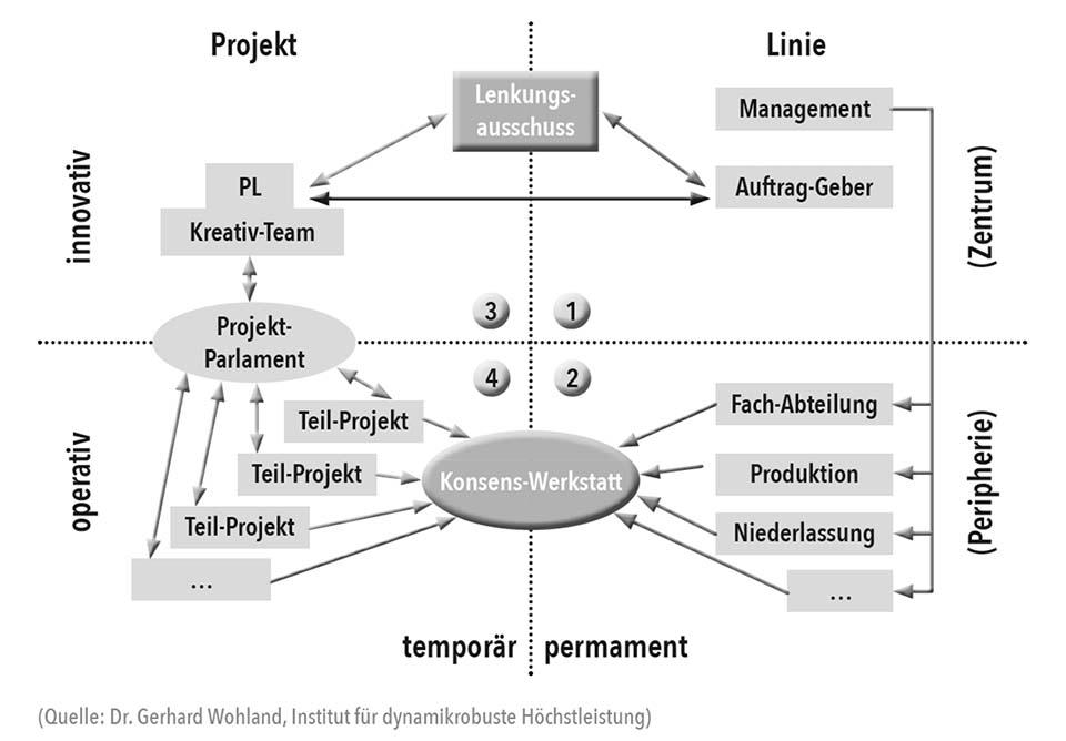 Projektparlament und Konsenswerkstatt