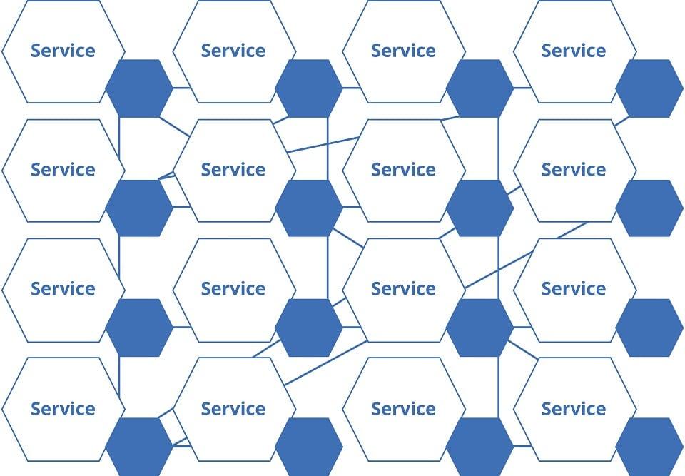 Prinzip eines Dienstegeflechts oder auch Service-Mesh