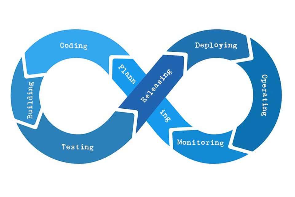 Continuous Delivery - die Perfektionierung der Softwareauslieferung